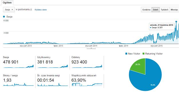 jak zwiększyłem ruch na blogu - MatFiz24.pl