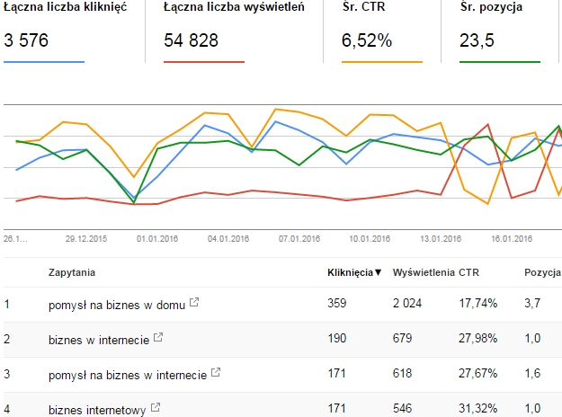 google search console analiza danych