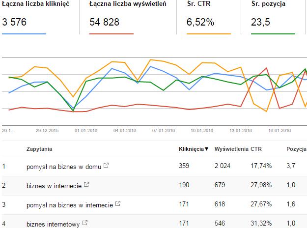 google search console analiza danych