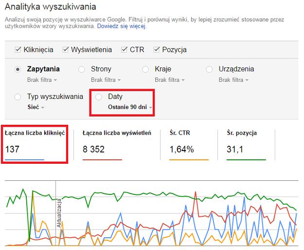 ilość kliknięć z wyszukiwarki google do bloga płatności wordpress