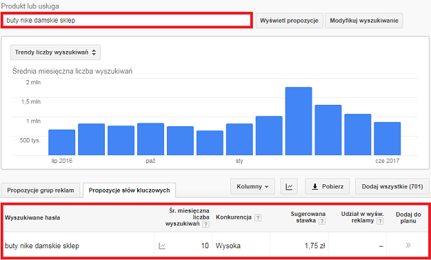 wartości google keyword plannera